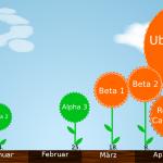 Ubuntu 10.04 (Lucid Lynx) Release Schedule
