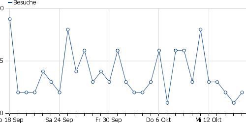 Statische PNG mit Besucherentwicklung einer Unterseite