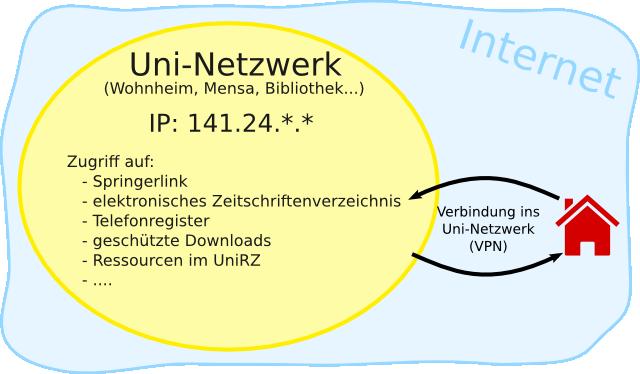 Verbindung zum Uni-Netzwerk via VPN