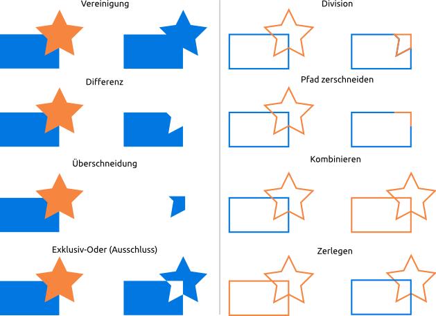 Verwendung der Pfadbearbeitung in Inkscape und ihre Auswirkungen