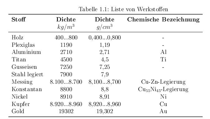 LaTeX TAbelle mit Booktabs